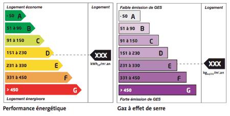 Diagnostic de performance energ tique dpe for Maison classe energie d
